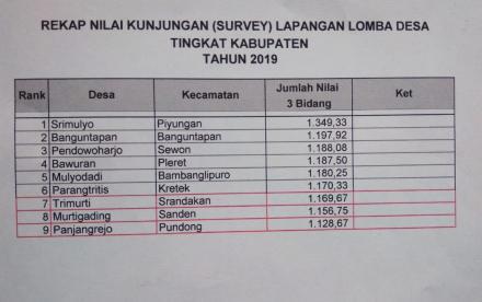 Desa Parangtritis Masuk Kategori 6 Besar Dalam Ajang Lomba Desa Tingkat Kabupaten Tahun 2019